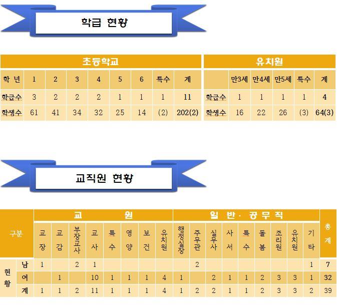 2019.11.1 기준 현황